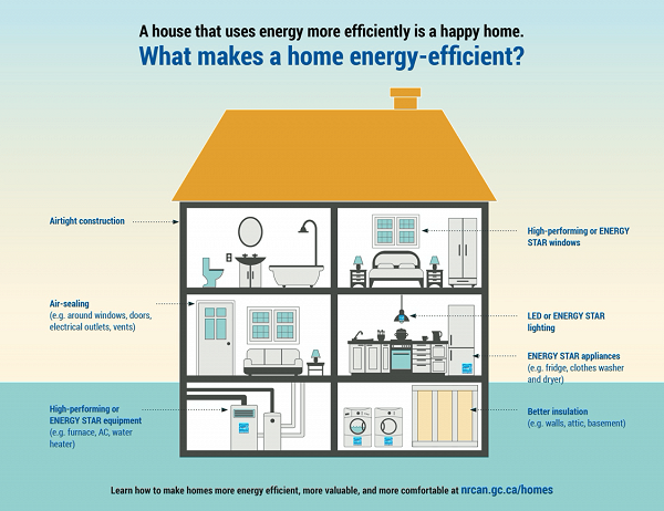 What makes a home Energy Efficient?